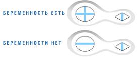 Clearblue официальная инструкция по применению, аналоги.